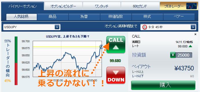2013年11月14日の米ドル/円で上昇中