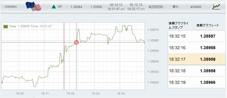 取引時間前後のチャート推移です。