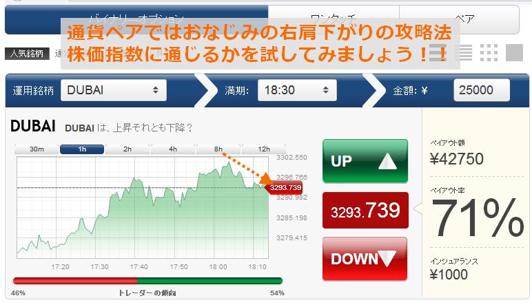 株価指数に通貨ペアの攻略法が使えるか試してみましょう。