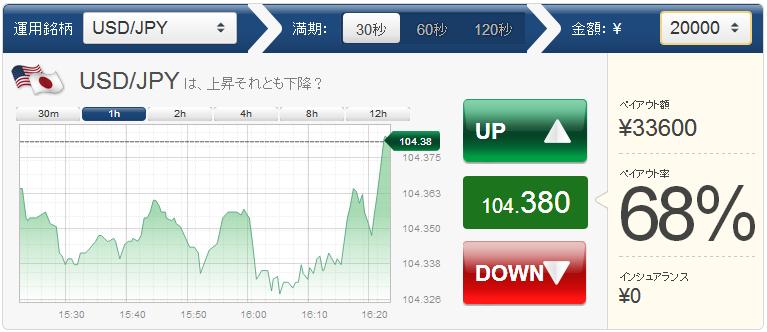 米ドル/円で急に上昇したであろうチャート