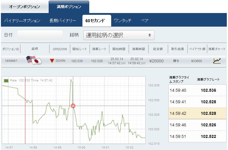 [2014年2月25日]スマートオプション取引時の相場推移です