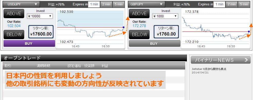 どちらとも日本円上昇(円安)の方向へ向かっています