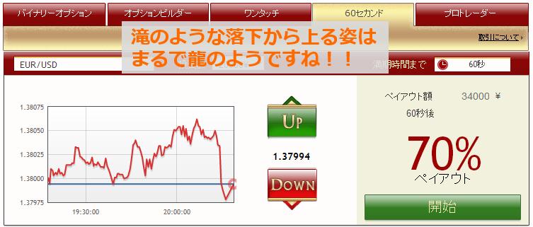 これは急下降から上昇に転じたように見えます