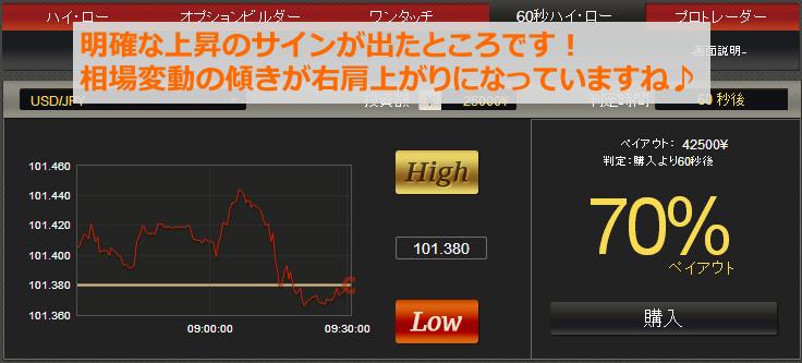 明確な上昇傾向のサインが現れました