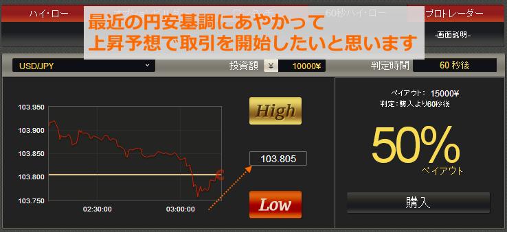 少し下降していますが、円安の力を信じましょう