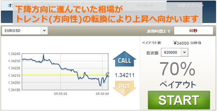 取引銘柄のチャート上で、上昇トレンドへの転換を読み取ります
