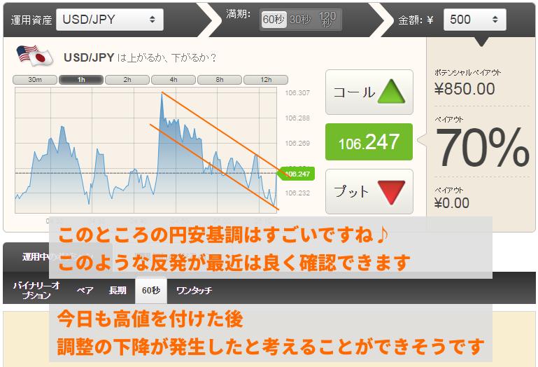 円安傾向の相場で、反発下降が良く確認できるようになりました