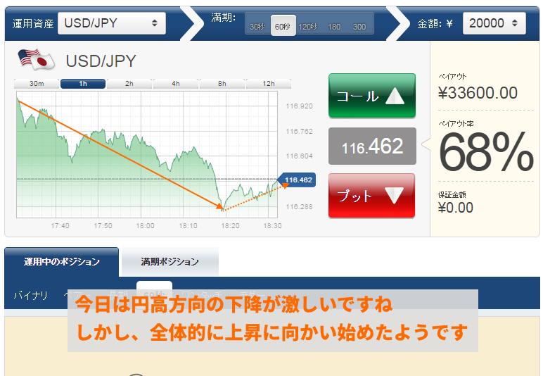 円高方向への下降が継続していましたが、緩やかに上昇しているようです