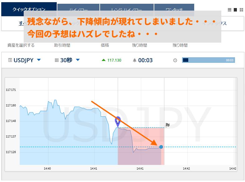 取引終了間近まで下降傾向が継続