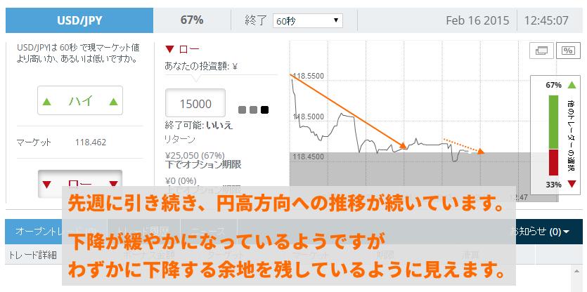 円高方向への推移が発生しています