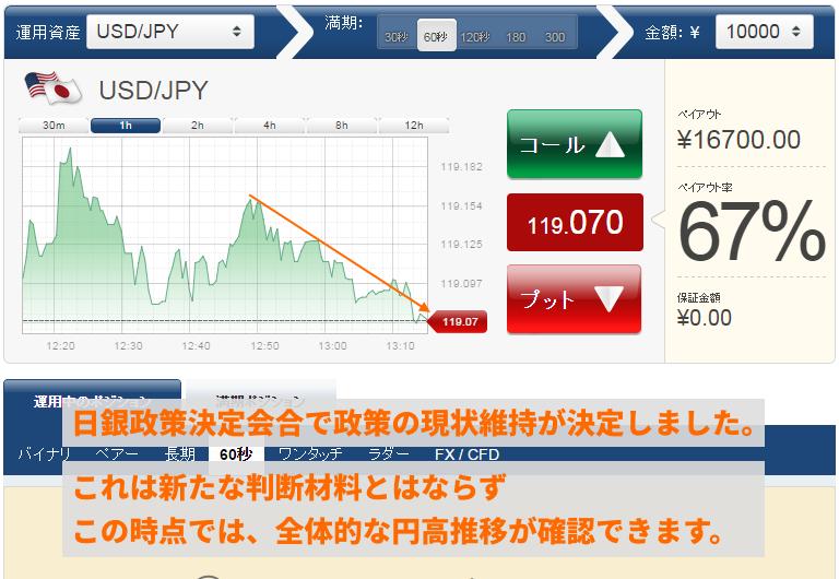 日銀政策決定会合の結果、円高方向に下降しているようです