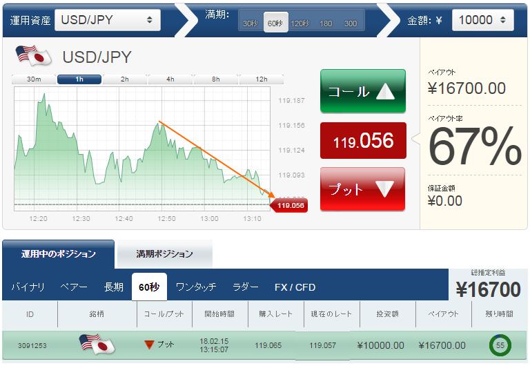 黒田総裁の会見待ちで下降予想の取引を開始しています