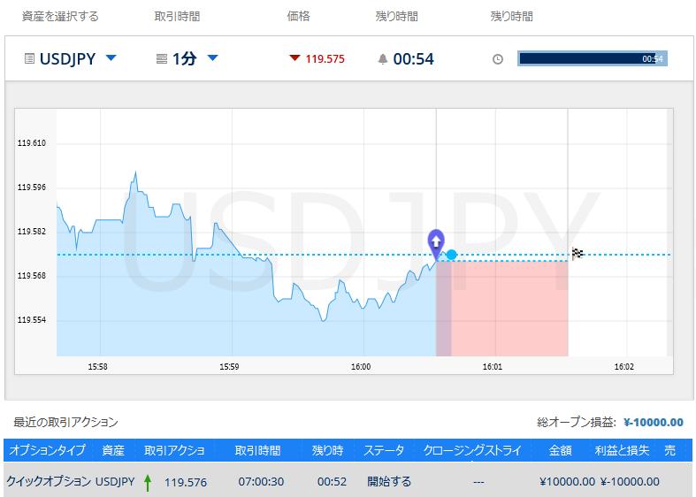 米ドル/円を取引銘柄として、上昇予想で取引を開始しています