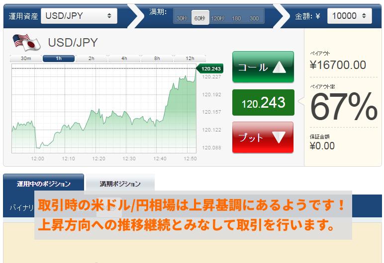 取引時の米ドル/円相場の様子です