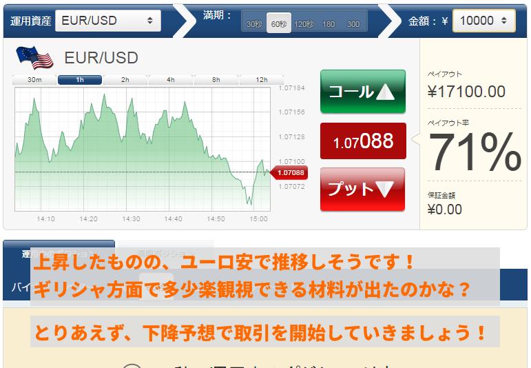 ユーロ/米ドル銘柄を選択。全体的にユーロ安で推移しているようです。