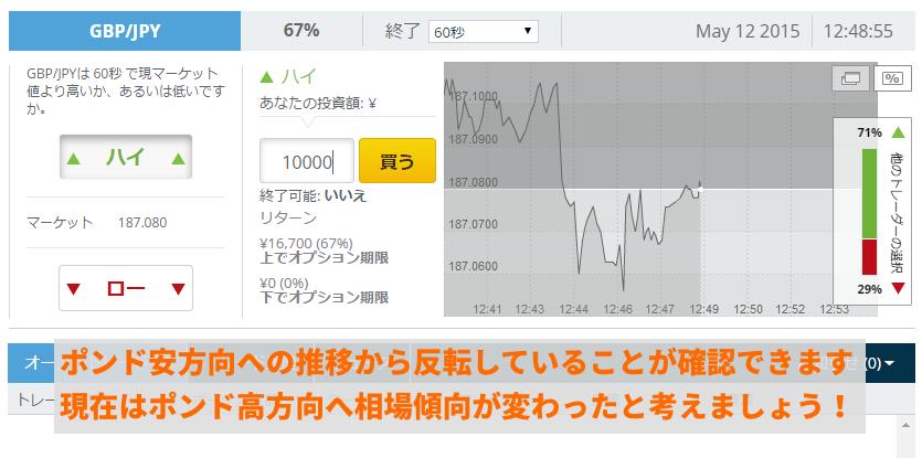 チャート上からはポンド安へ推移した後、上昇トレンドに転換したことを確認できます