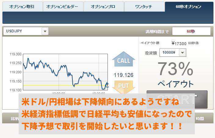 連休明けの米ドル/円相場は下降傾向にあるようです