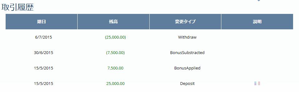 オプションビットの入金から出金までの流れ