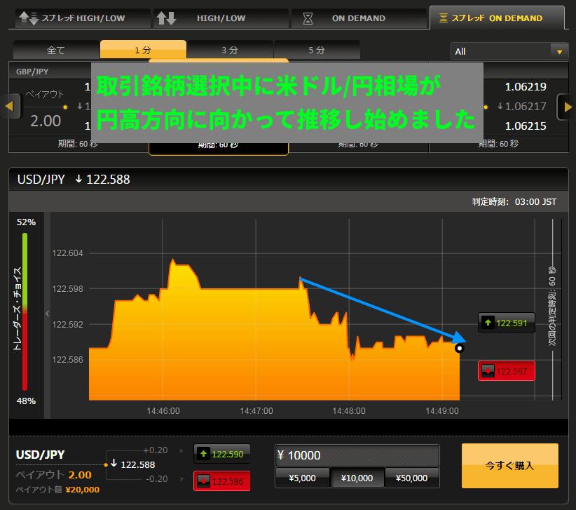 取引銘柄選択時に円高方向へ推移する米ドル/円相場を発見