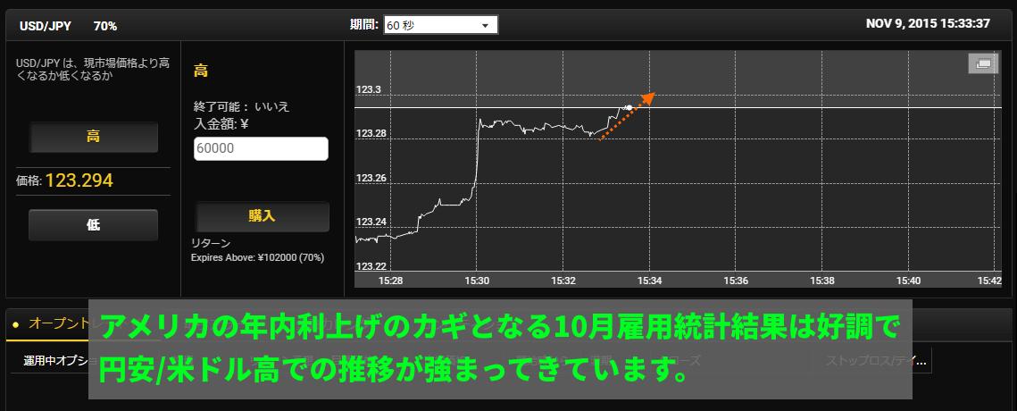 好調な米経済指標発表により、米ドル円は上昇方向での推移となっています
