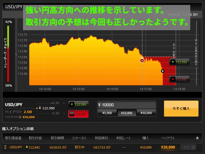今日は強い円高方向への推移を示しています