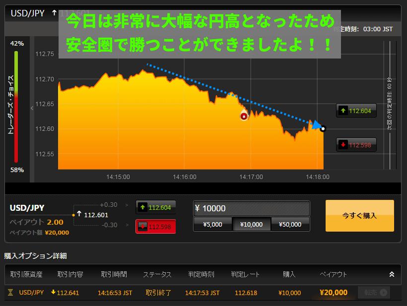 取引終了です!今日は円高傾向がとても強かったですね。
