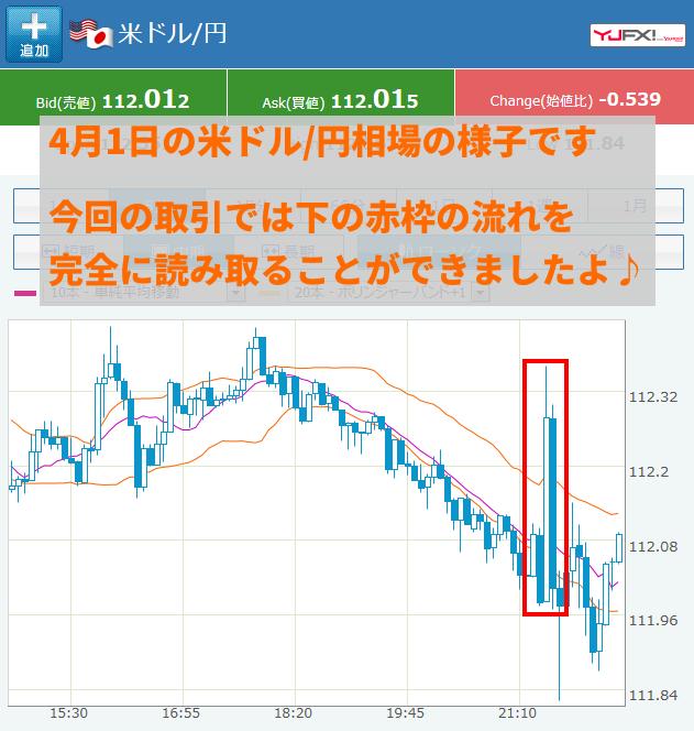 当日の米ドル/円相場の状況です。