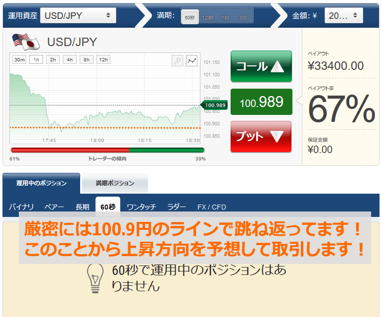 100.9円ラインでの攻防戦