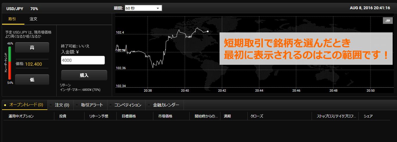 短期取引で最初に表示されるチャートの範囲
