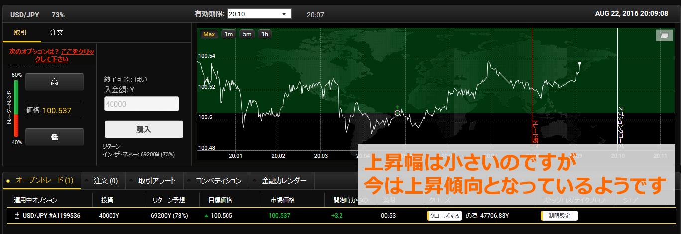 今回は上昇幅が小さいですが、取引開始時点から見ると上昇傾向であると判断できます。