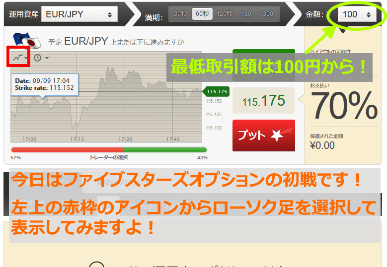 最低取引額は100円から!チャートをローソク足表示にもできます