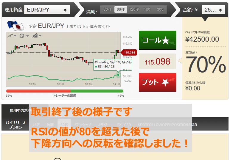 取引終了後、RSIの値が80を超えた後で下降方向に反転しました