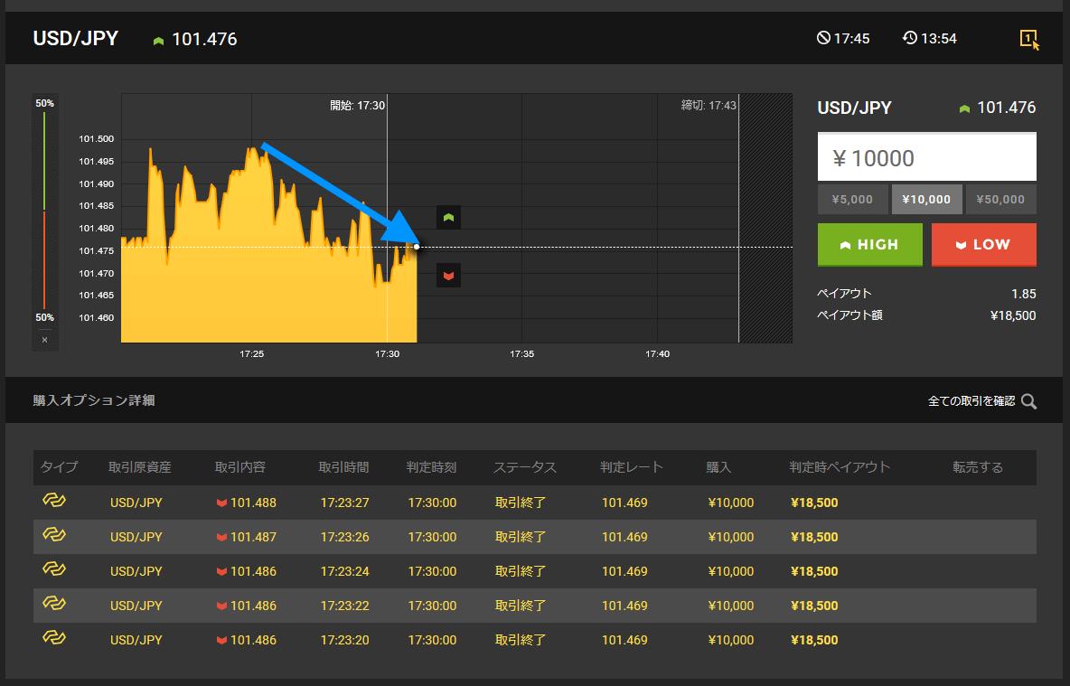下降方向に取引を始めましたが、取引途中で上昇してきています。