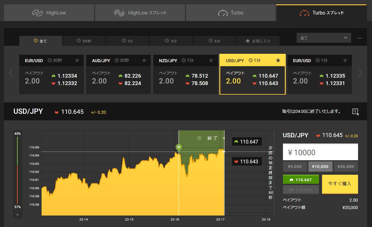 あまり上昇しませんでしたが直近では上昇傾向にあるみたいです!
