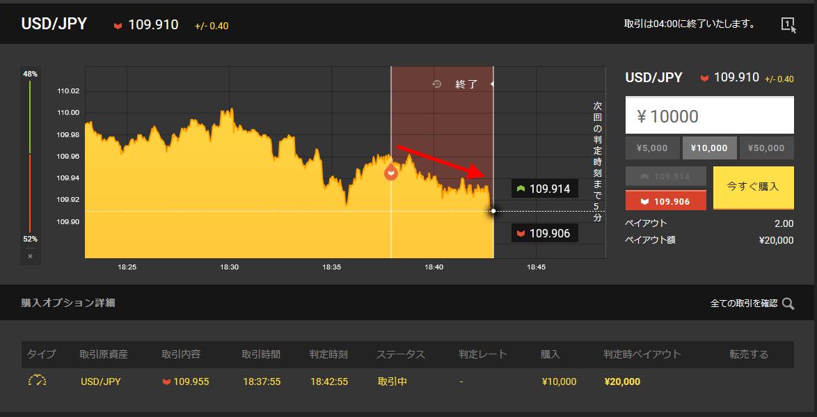 取引終了時の様子。単純移動平均線が示した通り下降方向へ動きました。