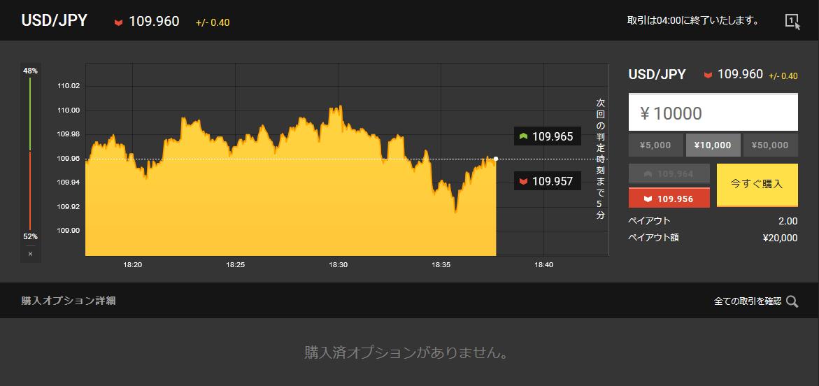 今回取引する米ドル円相場の様子。単純移動平均線の示す方向とは違うように思いますが…