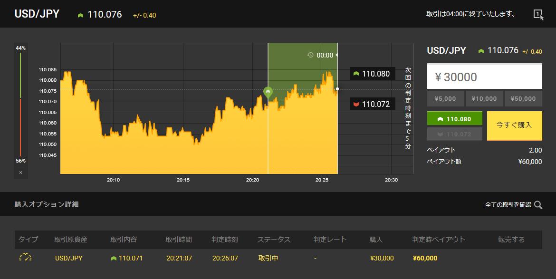 最後の下降が危なかったですが、何とか取引成功となりました