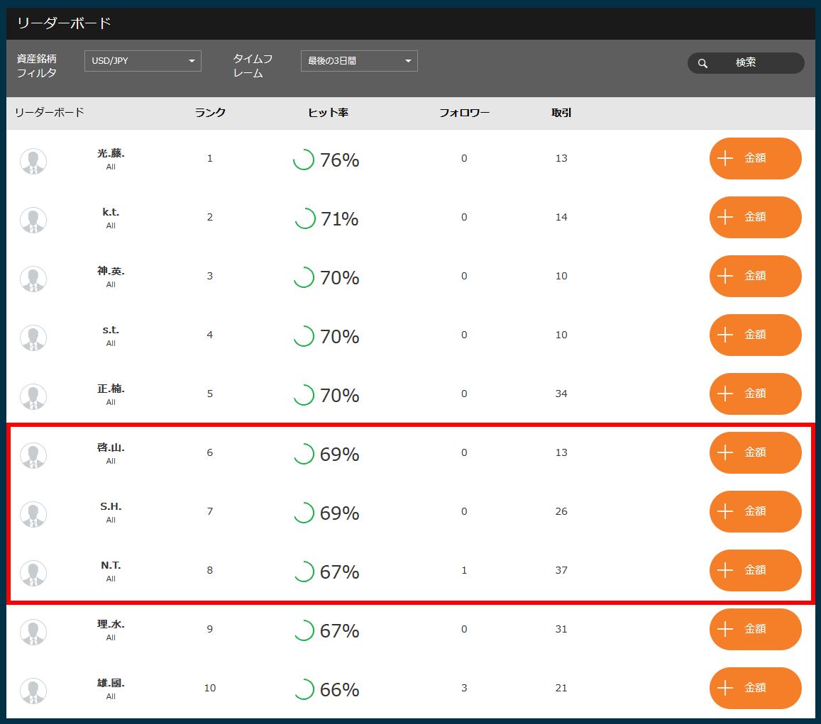今回取引するトレーダーのリスク額設定を変更し、勝率が高すぎず低すぎもしないトレーダーをフォローしていく